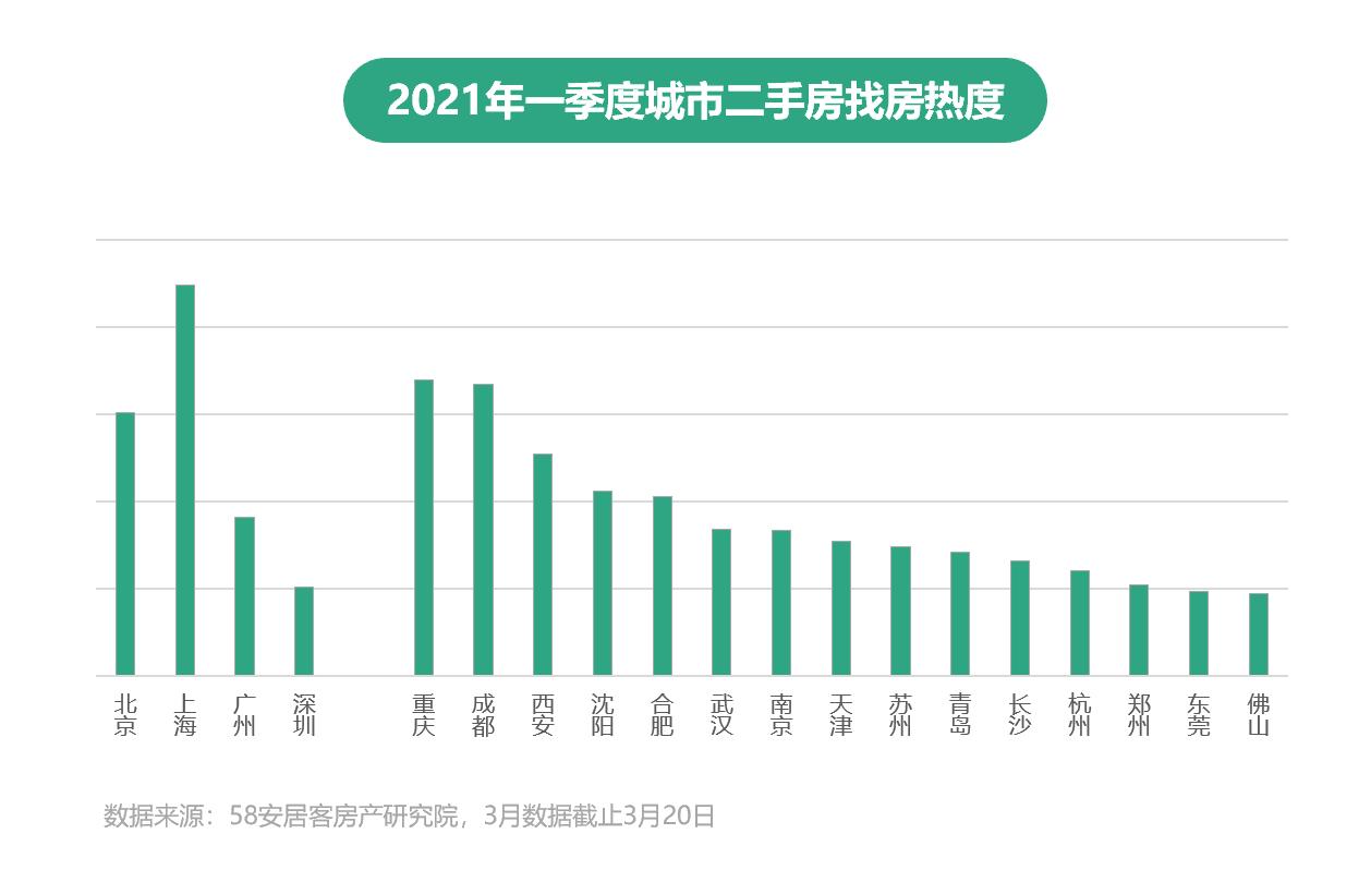 58安居客2021年Q1楼市总结:二手房市场挂牌均价保持稳定-中国网地产