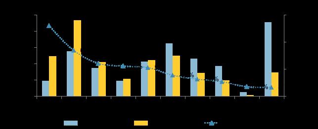 一季度全国300城土地整体供应量走高 成交均价较去年同期增加-中国网地产