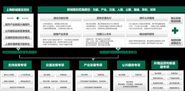 "CBRE:""十四五""上海五个新城建设的""四大新意""和""三大趋势""-中国网地产"