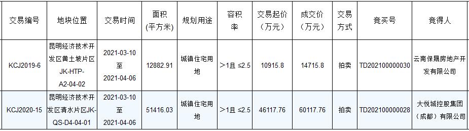 保利+阳光城1.47亿元竞得昆明市经开区一宗住宅用地 溢价率34.8%-中国网地产