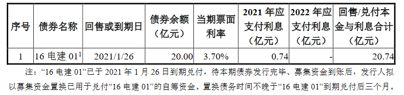 中国电建地产:17.62亿元公司债券票面利率为4.20%-中国网地产