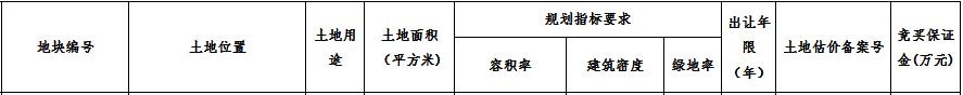 卓越6.8亿元竞得西安市西咸新区一宗住宅用地 溢价率106.06%-中国网地产