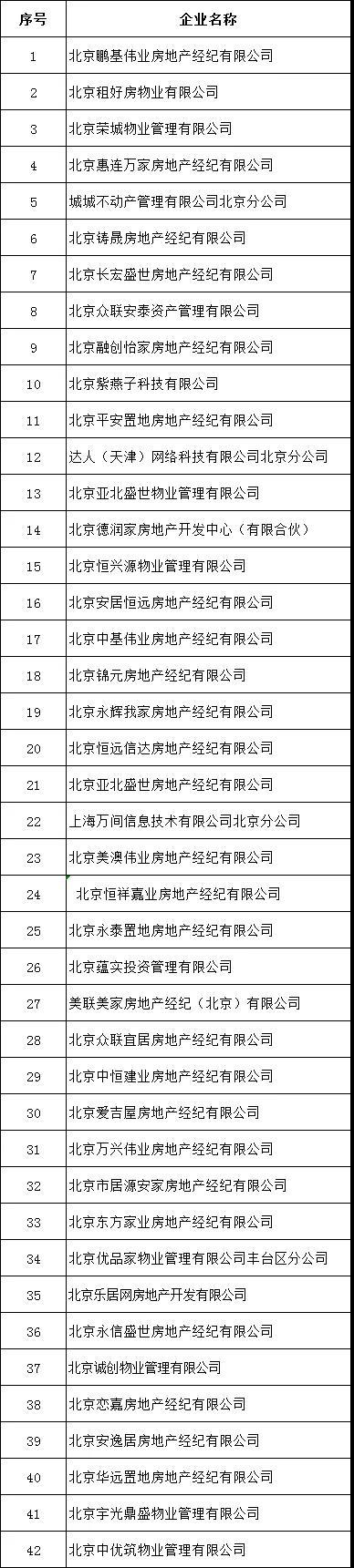 北京发布第二批租赁行业重点关注企业名单-中国网地产