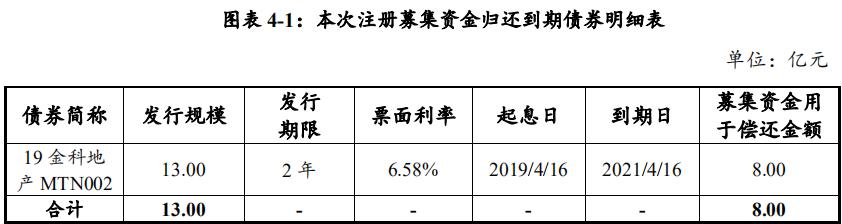 金科地产:拟发行8亿元超短期融资券-中国网地产