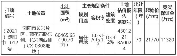 创恒地产3.287亿元竞得长沙浏阳市一宗住宅用地 溢价率50.99%-中国网地产