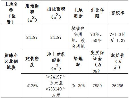 浙江万荣湖北房地产4.64亿元竞得衢州江山市一宗住宅用地 溢价率76.52%