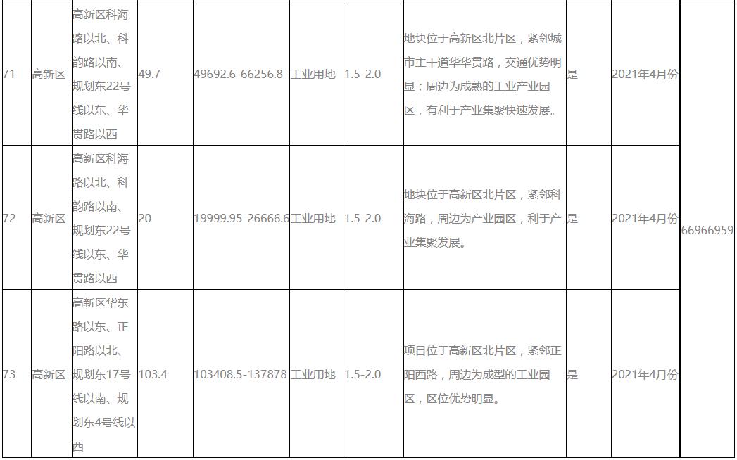 青岛预公告4月出让73宗地块 住宅用地面积约1516亩-中国网地产