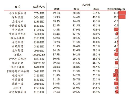 房企2020年年报密集出炉 超七成上市房企净利润下降-中国网地产