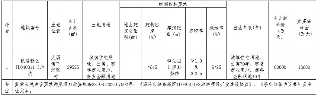 新城控股6.99亿元竞得台州温岭市一宗商住用地 溢价率2.79%-中国网地产