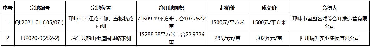成都市3.05亿元出让2宗商住用地 净用地面积8.68万平-中国网地产