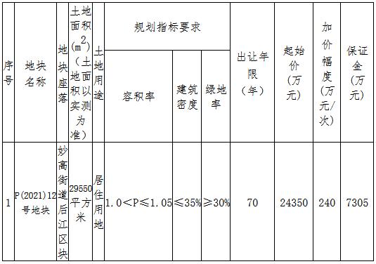 中天4.739亿元竞得丽水市遂昌县一宗住宅用地 溢价率94.62%-中国网地产