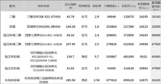 杭州57宗宅地挂牌,价格基本未涨-中国网地产