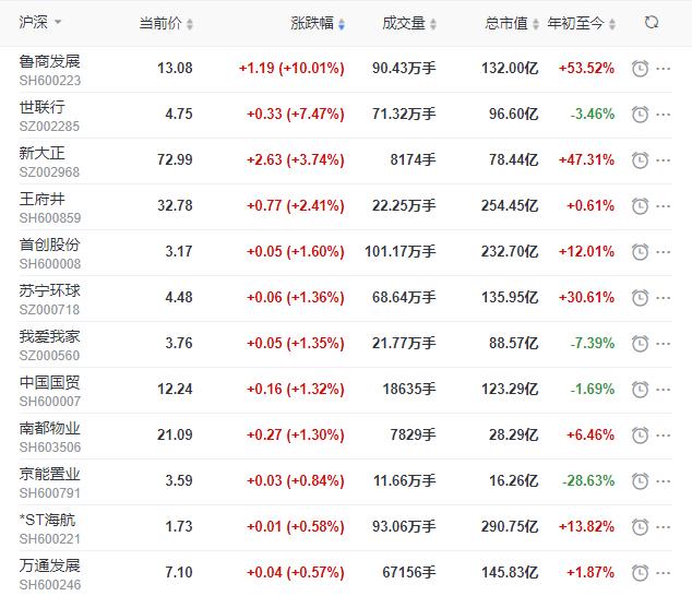 地产股收盘丨沪指收涨0.08% 鲁商发展涨停-中国网地产