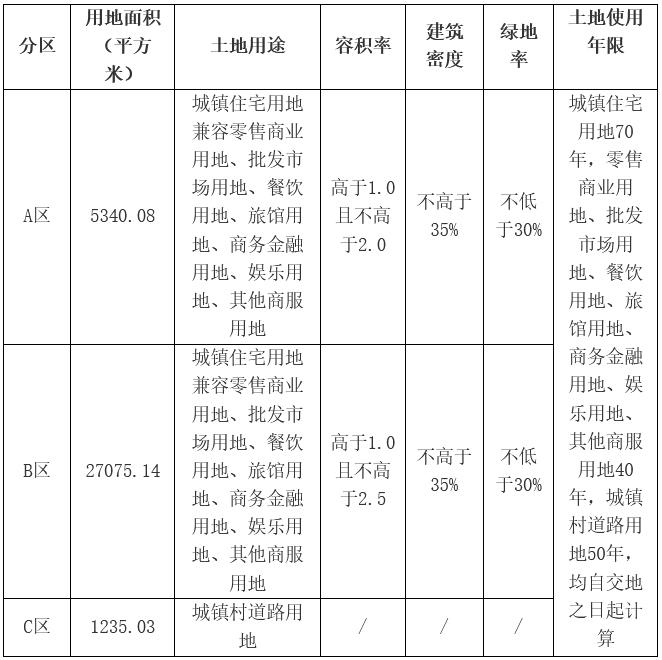金地4.63亿元竞得佛山市顺德区一宗商住用地 溢价率1.09%-中国网地产