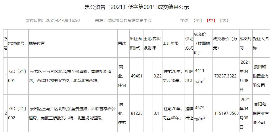中国电建地产以18.5亿元竞得贵阳云岩区三马约13万平地块-中国网地产