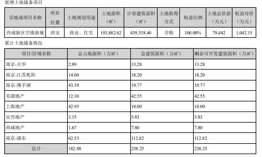 苏宁环球:2020年归属股东净利润10.38亿元 同比减少15.66%-中国网地产