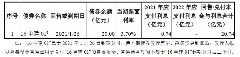 中国电建地产:成功发行17.6亿元公司债券 票面利率4.2%-中国网地产
