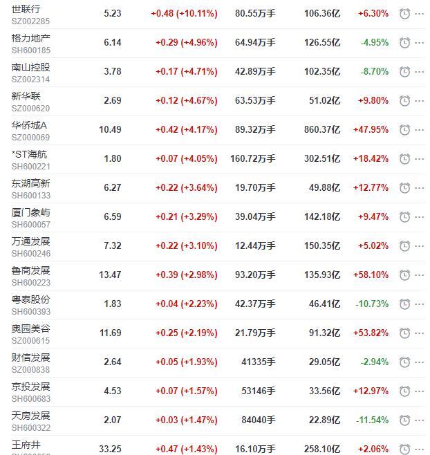 地产股收盘丨沪指收跌0.92% 世联行涨停-中国网地产