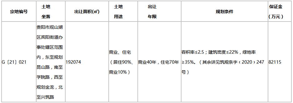 贵州省贵阳市成功出让一宗商住用地 龙湖33.85亿元竞得