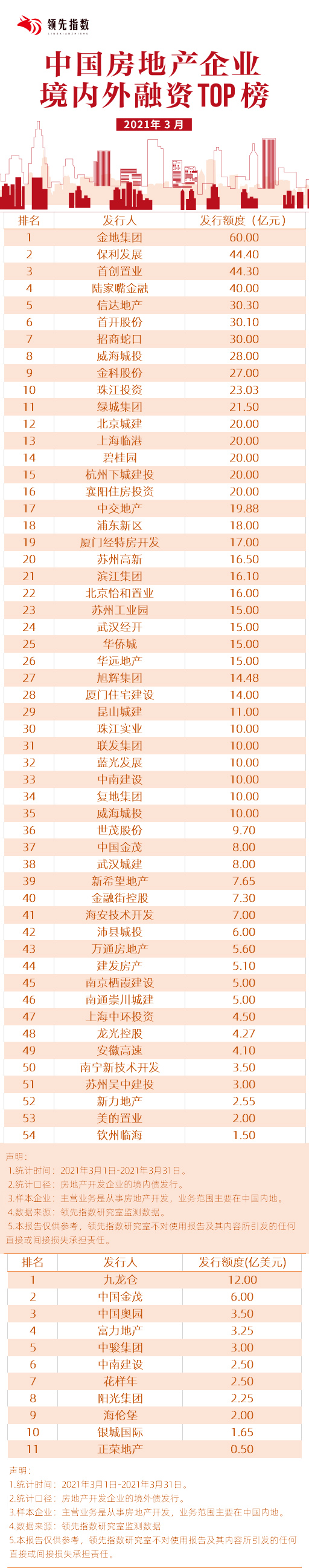 领先指数|2021年3月中国房澳门威尼斯人网址企业境内外融资TOP榜-中国网澳门威尼斯人网址