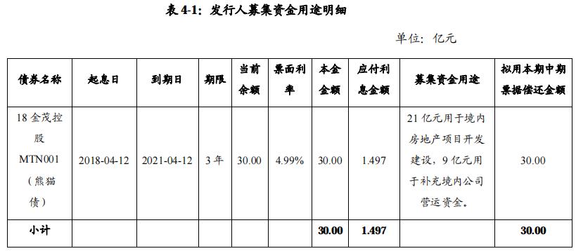 上海金茂投资:发行2021年度第一期中期票据 金额30亿元