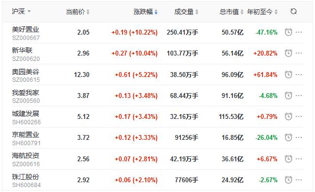地产股收盘丨深成指跌2.30% 奥园美谷涨5.22% 蓝光发展跌4.02%-中国网地产