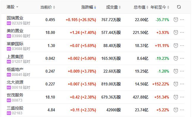 地产股收盘丨恒指跌0.86% 国瑞置业涨26.92% 银城国际控股跌8.44%-中国网地产