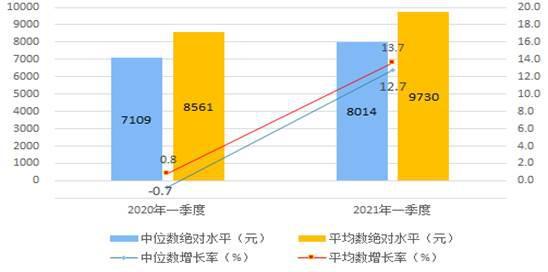 統計局:2021年一季度全國居民人均可支配收入9730元