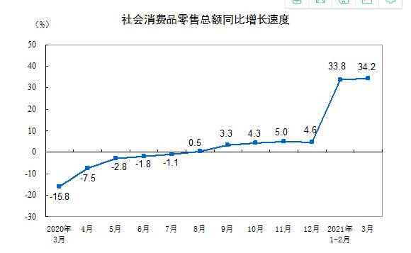 統計局:3月社會消費品零售總額35484億元同比增長34.2%
