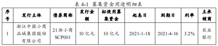 小商品城:成功发行10亿元超短期融资券 票面利率2.93%-中国网地产