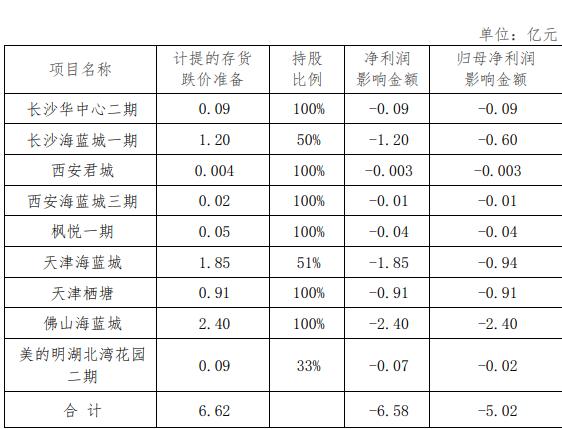 华远地产:计提存货减值6.62亿元 影响净利润-5.02亿元-中国网地产