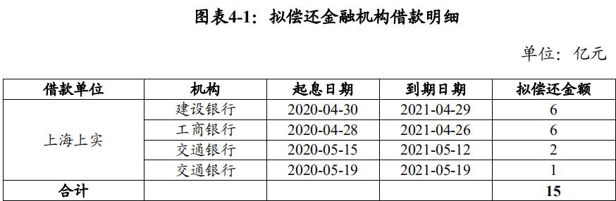 上海上实集团拟发行15亿元超短期融资券,发行期限180天