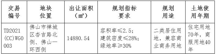 华以泰控股2.59亿元竞得佛山市禅城区一宗商住用地 溢价率2.37%-中国网澳门威尼斯人网址