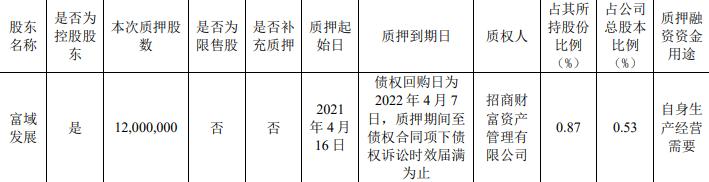 新城控股:富域发展质押1200万股股份 占总股本0.53%-中国网澳门威尼斯人网址