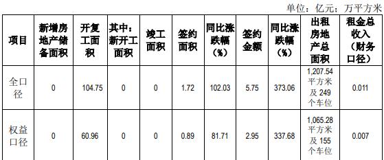 京能置业:一季度全口径签约金额5.75亿元 同比增373.06%-中国网地产