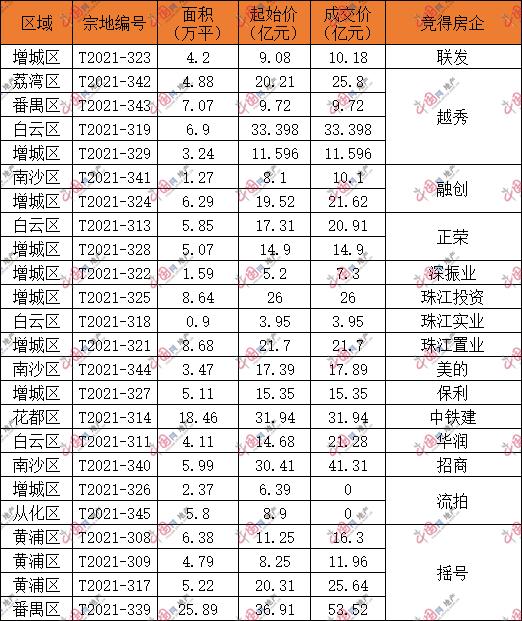 """广州首个""""两集中""""土拍906亿元落锤 越秀成最大赢家 -中国网地产"""