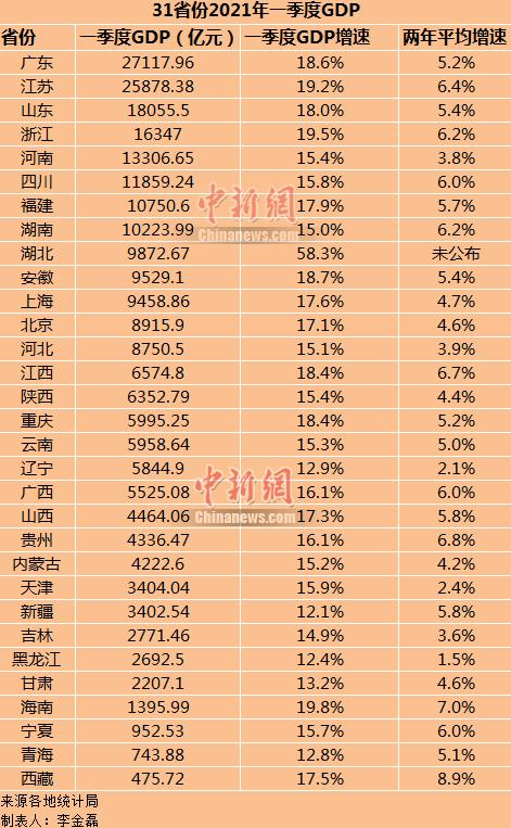 gdp省排名_基于第七次人口普查的全国人均GDP排名,东三省、天津显著上升