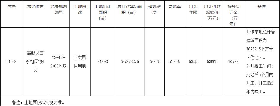 佳兆业9.2亿元竞得重庆1宗住宅用地 楼面价11685元/平方米