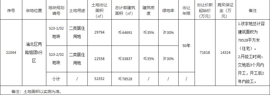 龙湖10.5亿元竞得重庆1宗居住用地 溢价率46.61%