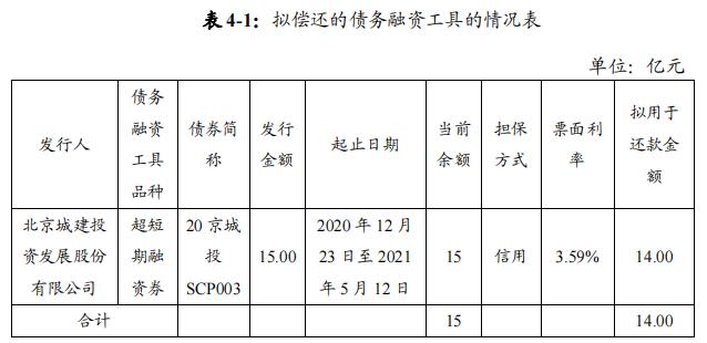 北京城建发展:成功发行14亿元超短期融资券 票面利率3