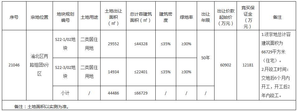朗诗9.1亿元竞得重庆市渝北区一宗居住用地 竞买保证金1.22亿元