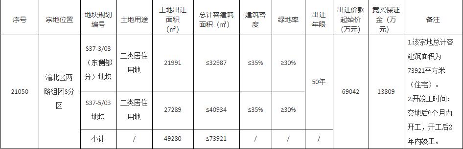 象屿10亿元竞得重庆1宗居住用地 溢价率44.84%
