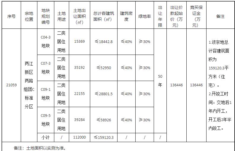 保利25亿元竞得重庆1宗居住用地 溢价率83.22%-中国网地产