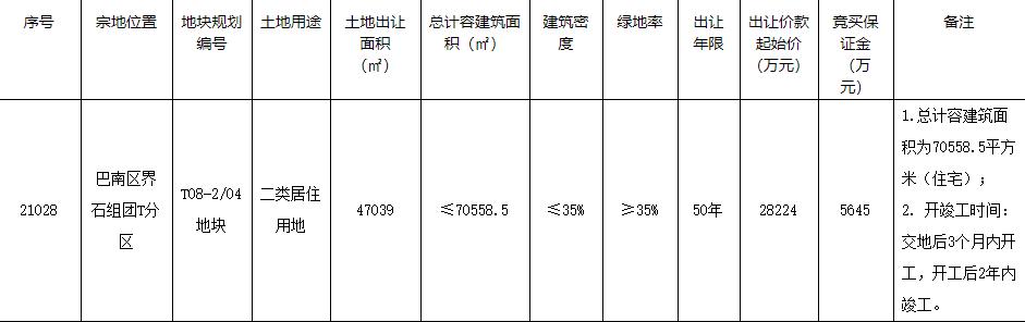 融创3.29亿元竞得重庆1宗住宅用地 溢价率16.6%-中国网地产