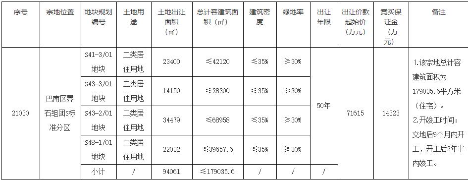 融创+弘阳+中梁联合体以8亿元竞得重庆1宗居住用地 溢价率11.71%-中国网地产