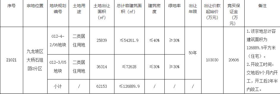 保利16.6亿元竞得重庆1宗居住用地 溢价率61.12%-中国网地产