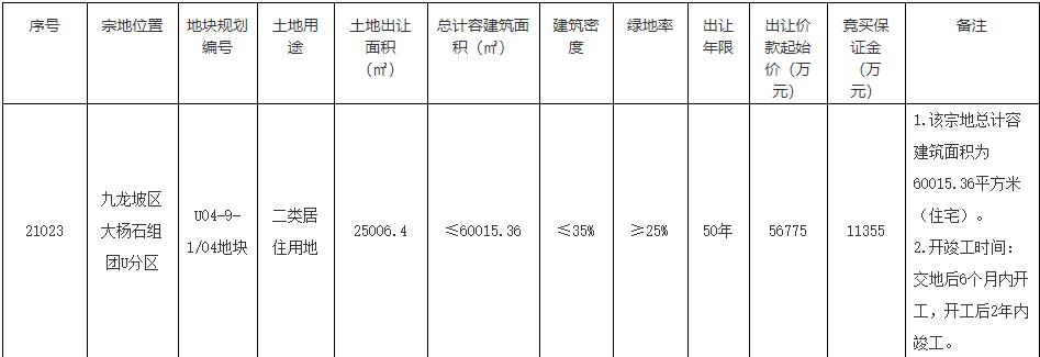 金辉8亿元竞得重庆1宗居住用地 溢价率40.91%-中国网地产
