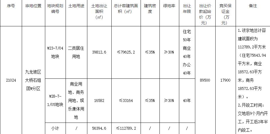 龙湖10.6亿元竞得重庆1宗商住用地-中国网地产