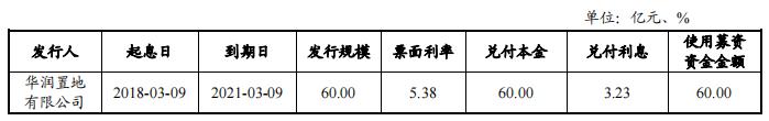 华润置地拟发行2021年度第一期中期票据 发行金额60亿元