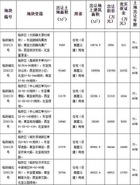 上海华梁9.01亿元竞得杭州临安1宗住宅用地溢价率29.45%
